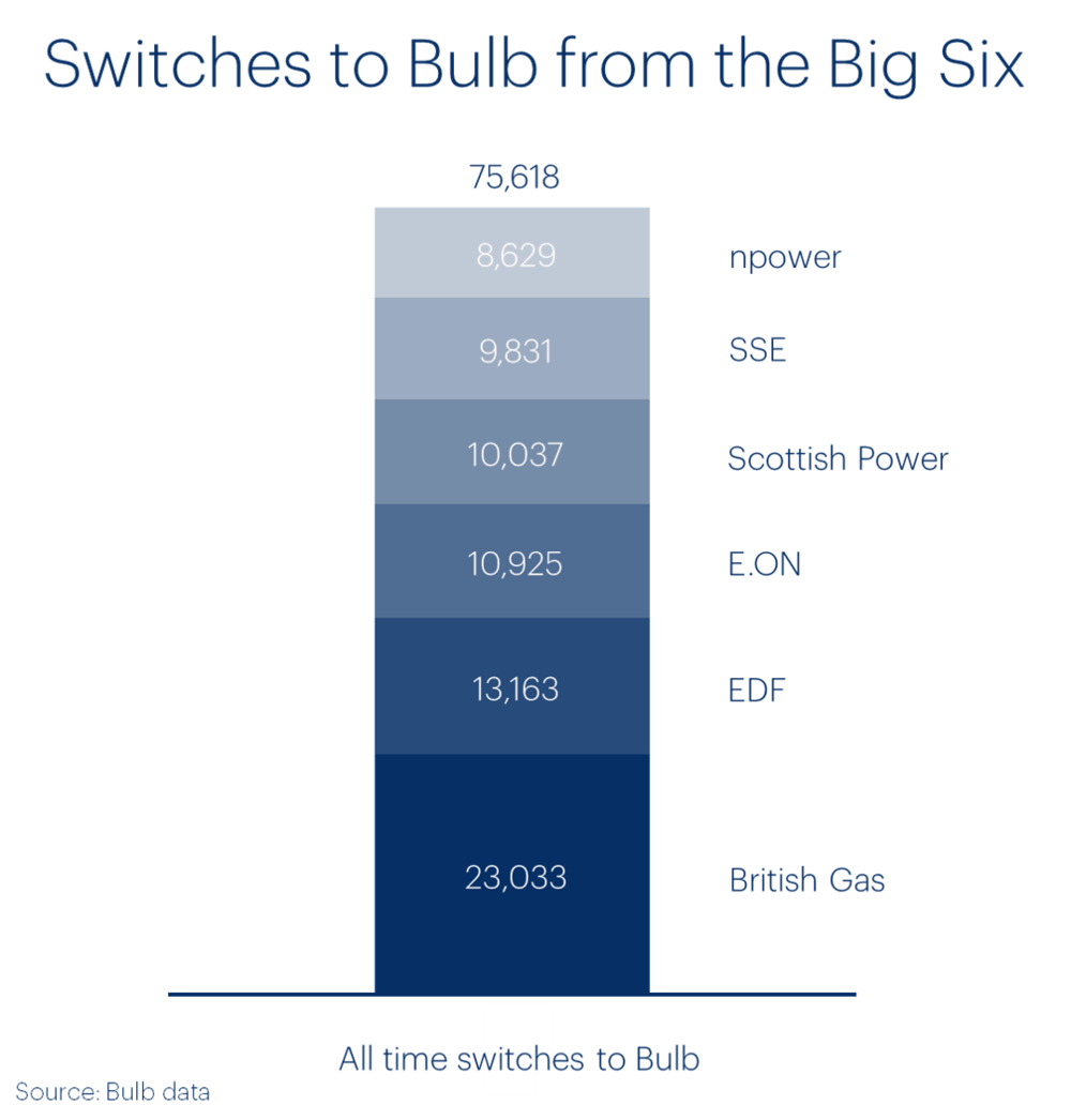 switches-to-bulb-from-the-big-six