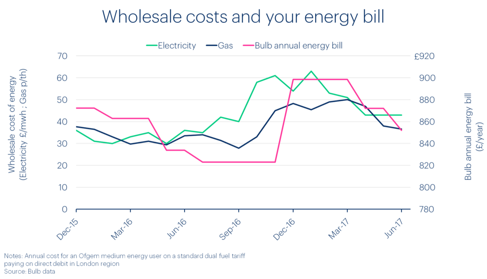 bulb-annual-price-wholesale-cost-of-energy