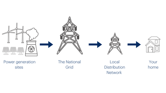 170613 Energy system in the UK.png