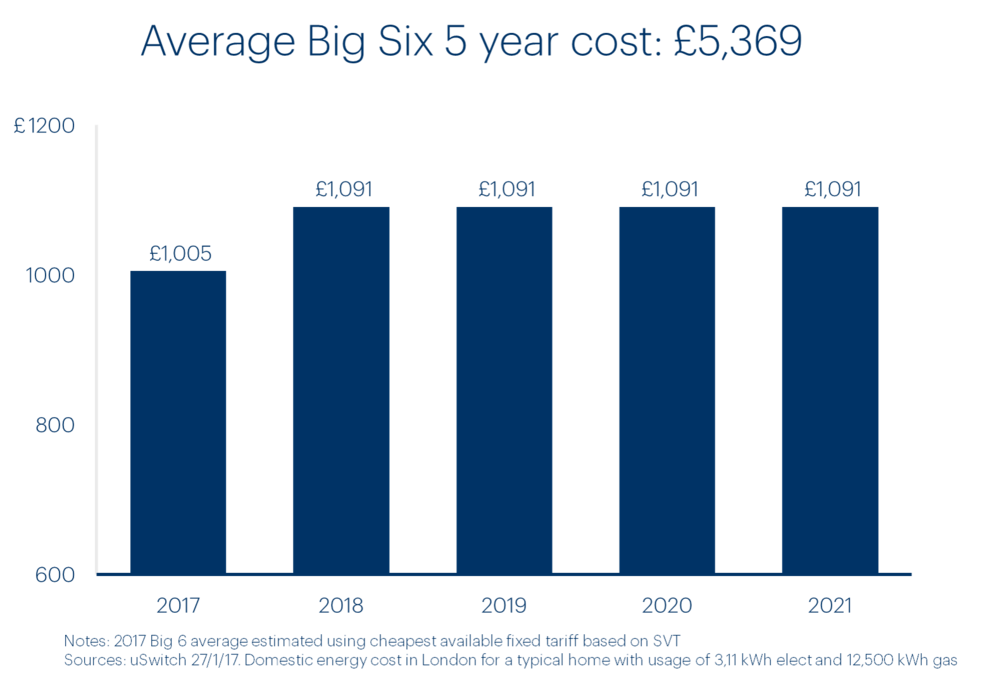 big-six-5-year-cost