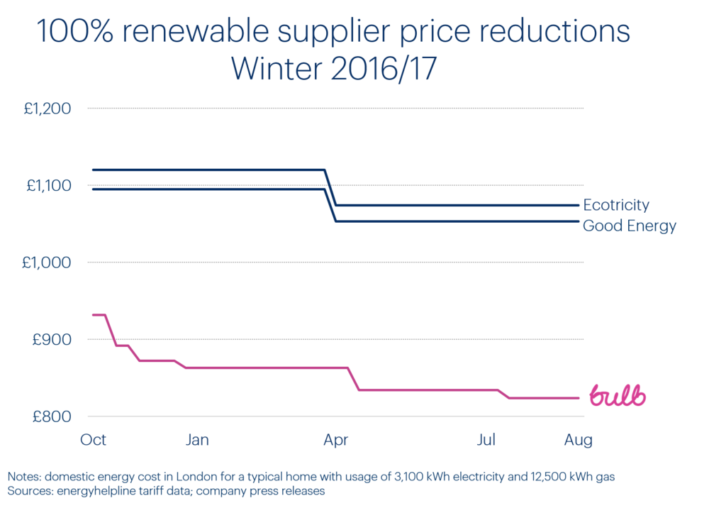 renewable-supplier-winter-prices