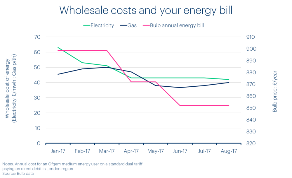 bulb-chart-wholesale-cost-of-energy-and-your-bill.png