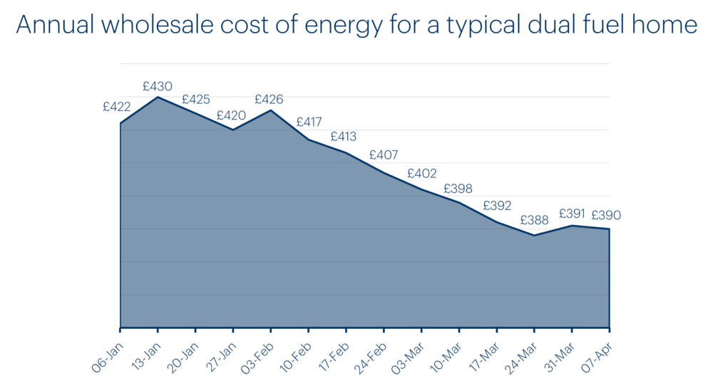 bulb-chart-annual-cost-of-energy-for-typical-home