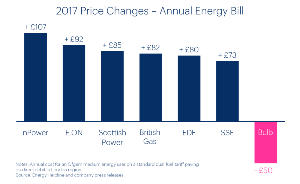 energy-prices-2017-bulb-vs-big-six