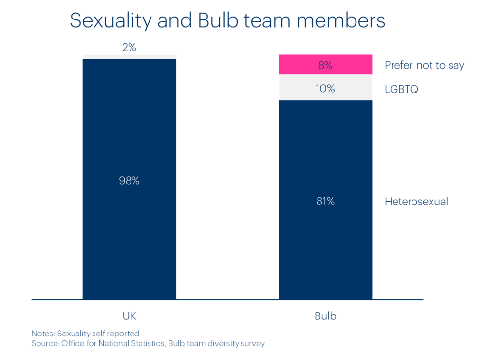 bulb-team-sexuality-diversity.png