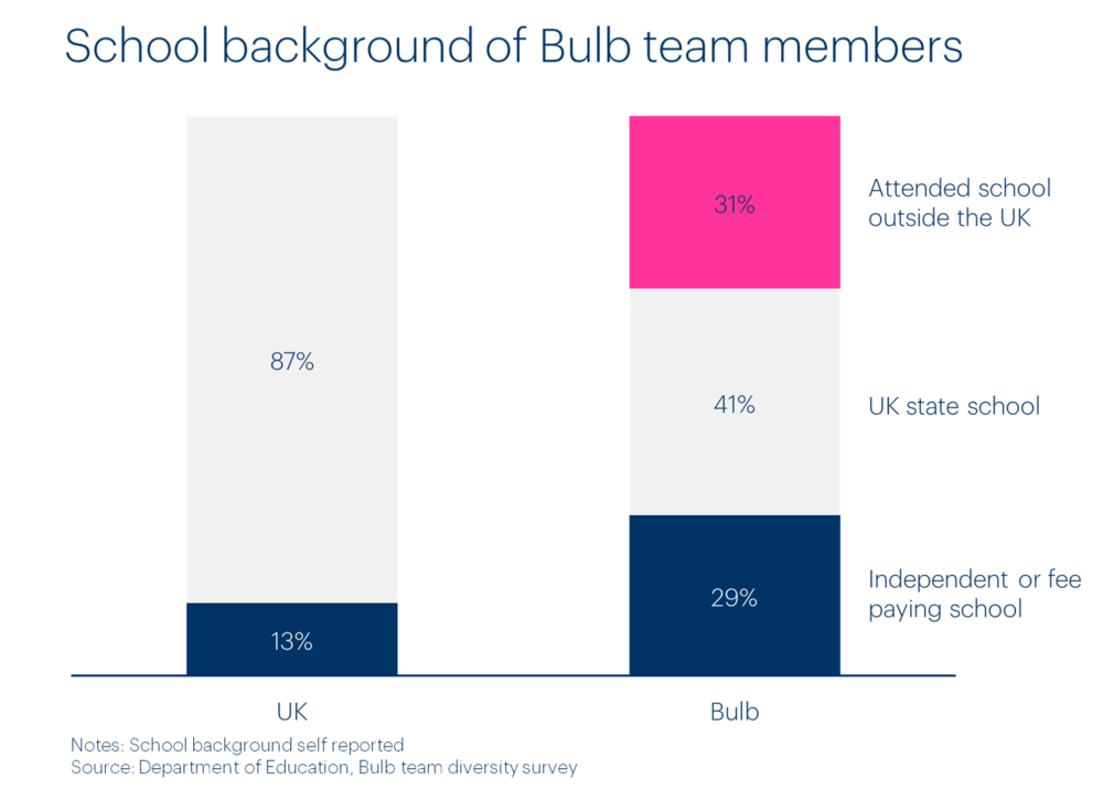 bulb-team-school-background-diversity.png