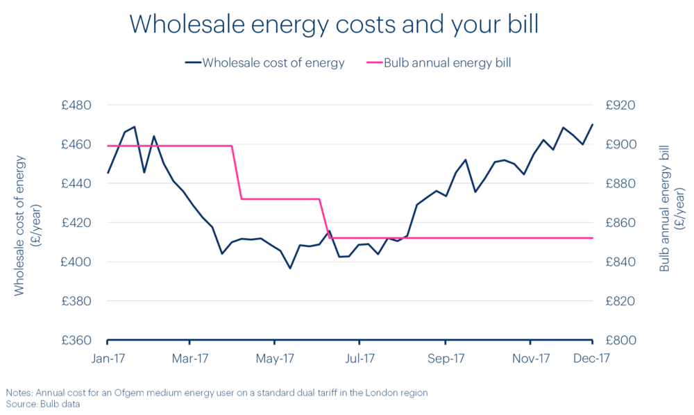 wholesale-energy-costs-and-your-bill-winter-17-bulb