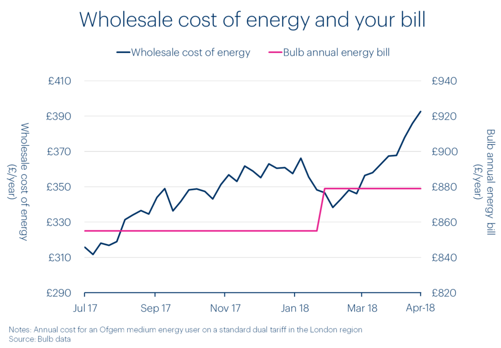 wholesale-cost-of-energy-and-your-bill-in-spring-2018