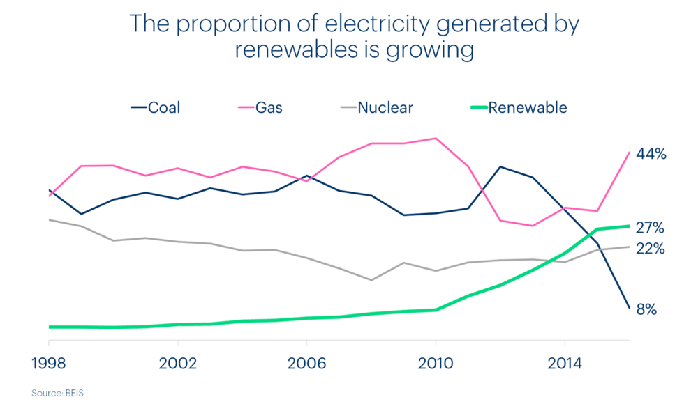 chart-showing-the-proportion-of-electricity-generated-by-renewables-is-growing.png