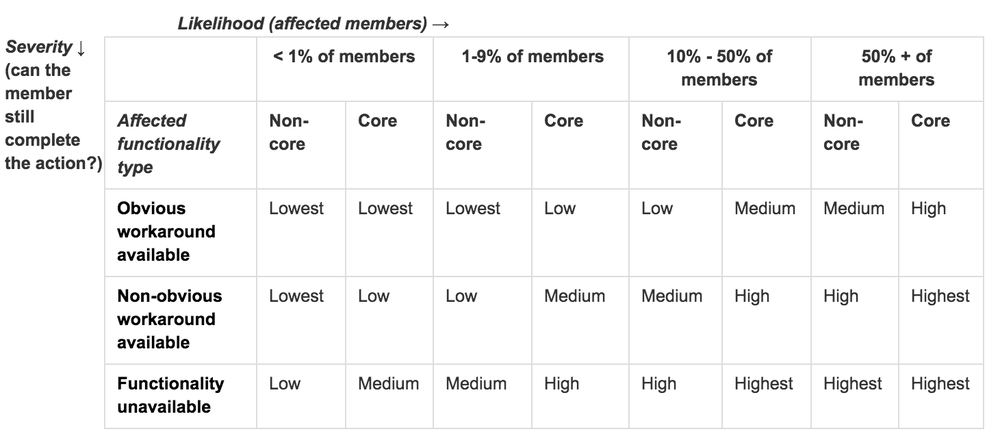 In the Member Pod, when we assign a priority to a bug we look at whether the bug has to do with a core functionality, the number of members experiencing it and how badly it affects what they're trying to do