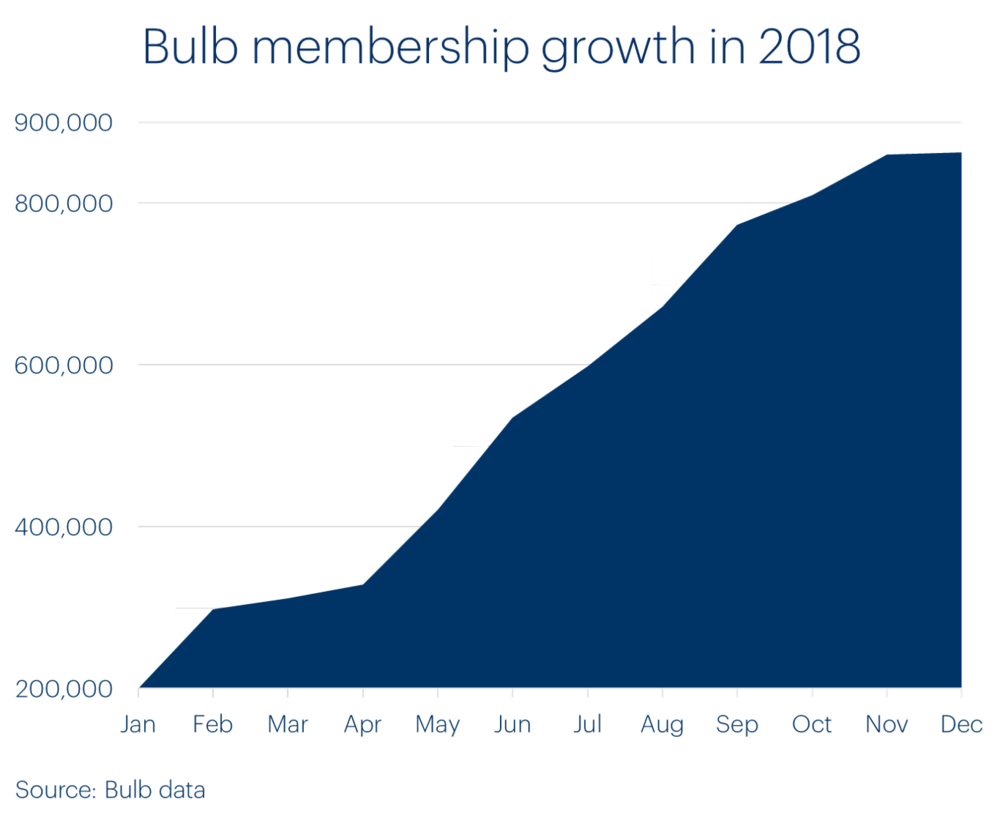 bulb-annual-update-chart-showing-member-growth.png
