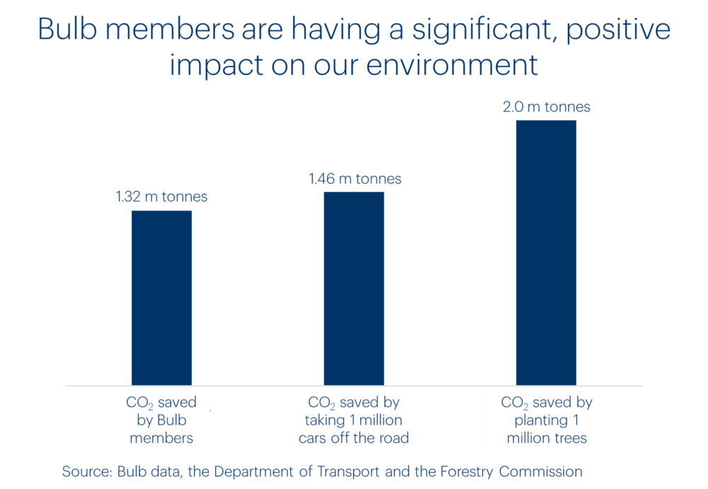 bulb-annual-update-chart-showing-carbon-impact-of-bulb-members-in-context.png