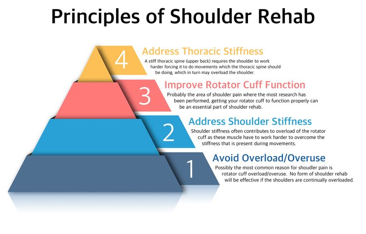 Four Tips for Shoulder Pain — Colchester Physiotherapy