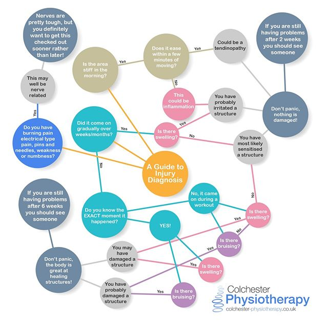 🤓 A GUIDE TO INJURY DIAGNOSIS  Diagnosing injuries isn't a straightforward process 😕. But there are certain key clues which help us identify what has happened 😃. Whilst this diagram isn't intended to replace a proper physiotherapy diagnosis, it does illustrate the diagnostic pattern 🧠 when someone has an injury.  It also shows when you should consider seeing a professional about your injury.  If you do have an injury we can help! https://www.colchester-physiotherapy.co.uk  #ColchesterPhysiotherapy  #Colchester #Essex⠀ #pain #shoulderpain #backpain #kneepain #neckpain #hippain #nerve #nervepain #trappednerve #CrossFit #Exercise #Workout #Gains #Squats #Weights #Deadlifts #GymLife #GirlsWhoLift #StrengthTraining #Fitness #Bodybuilding #Yoga #Pilates⠀ (Disclaimer https://www.colchester-physiotherapy.co.uk/disclaimer)