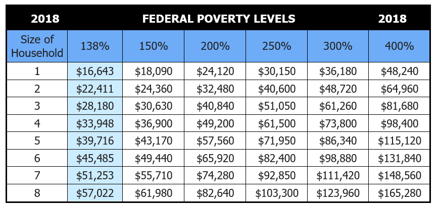 2018-Federal-poverty-levels-chart.png
