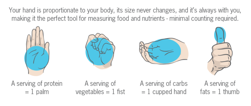 Hand portion guide courtesy of Precision Nutrition