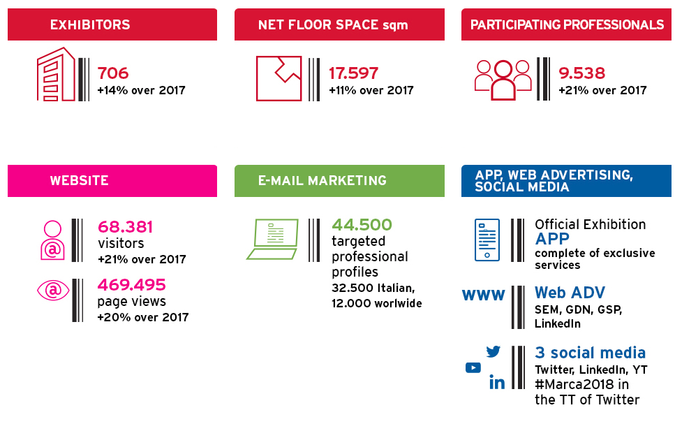 2018 numbers at a glance
