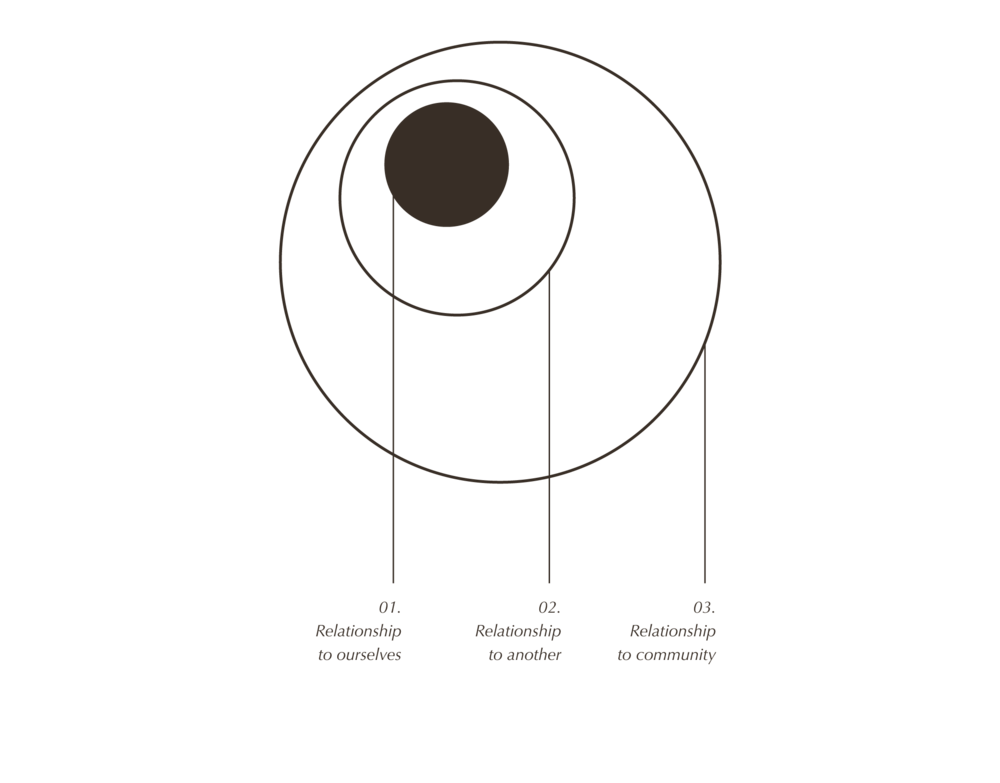 WE-RelationalMindfulness-Diagram-04 copy.png
