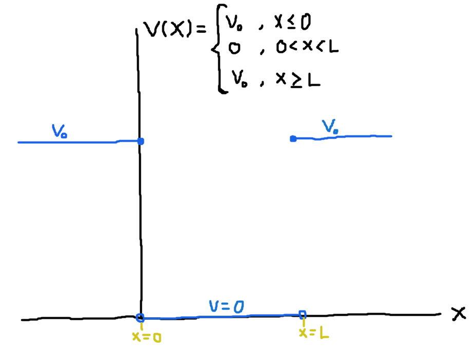 "Figure 3 (click to expand): Illustration of a free particle moving in a one-dimensional box which is ""pinned down"" by a finite well. The probability amplitude of finding the particle outside of the box decreases exponentially as a function of distance."