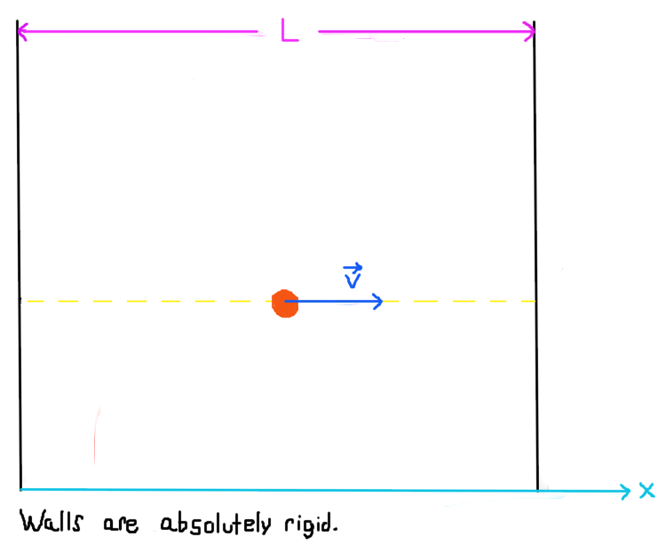 "Figure 1 (click to expand): Illustration of a free particle moving in a ""one-dimensional box"" which is trapped inside of an infinite potential well."