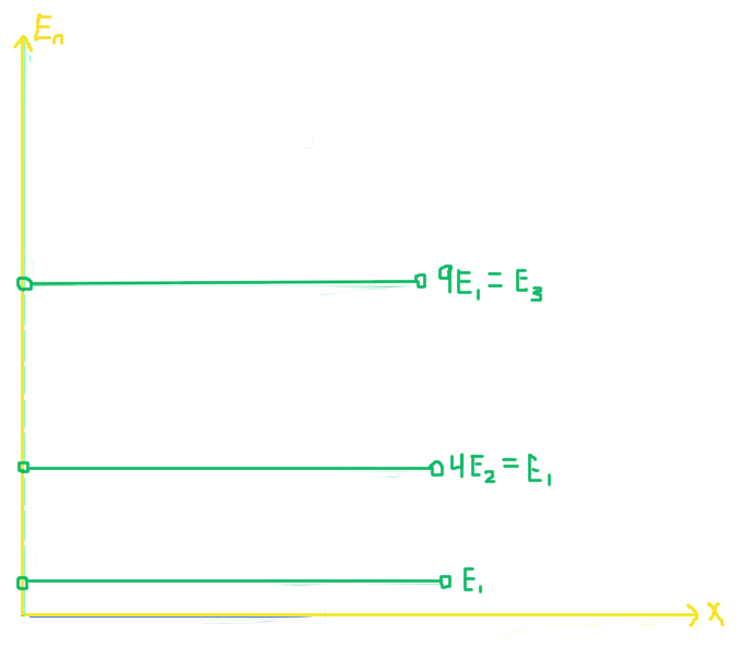 Figure 4: Illustration shows the allowed energy levels of a particle trapped inside of a one-dimensional box.