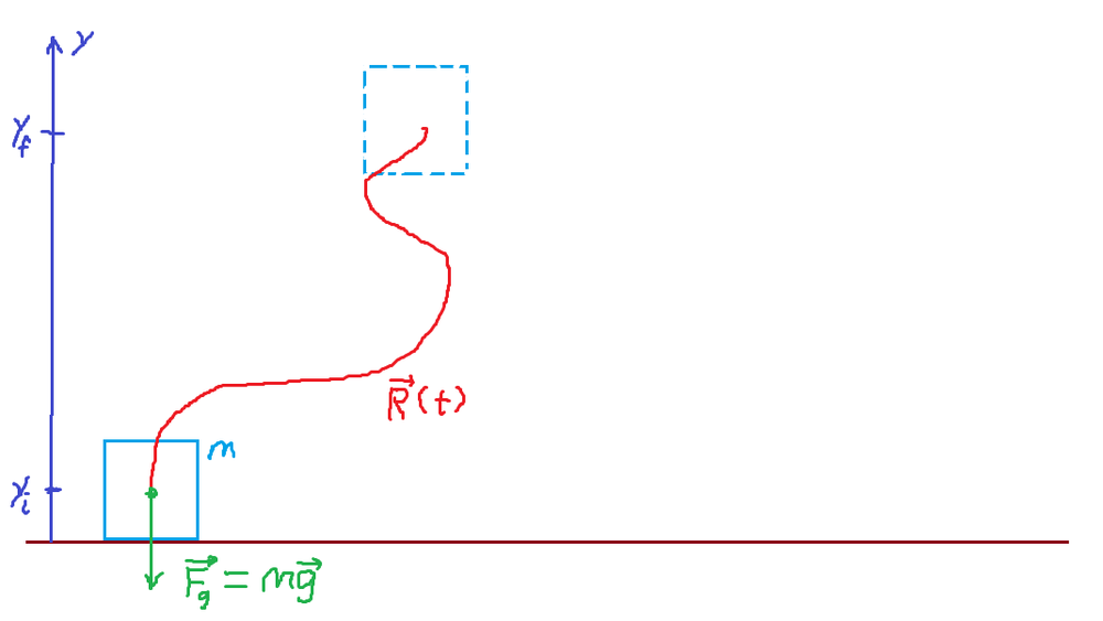 Figure 1: As an object moves along the path \(\vec{R}(t)\) from an initial height of \(y_i\) to a final height of \(y_f\), the Earth's gravitational force \(-m\vec{g}\) does work on the object.