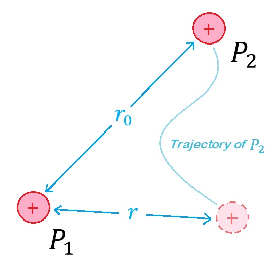 Figure 2: A proton \(P_2\) seperated by an initil seperation distance \(r_0\) from a station proton \(P_1\) moves along an arbitrary path until it reaches a seperation distance of \(r\). According to Column's law, the proton \(P_1\) will exert an electric force and, hence, also do work on the proton \(P_2\) as it moves from \(r_0\) to \(r\). The electric force forms a vector field and by calculuating the line integral along \(P_2\)'s path, we can calculate the amount of work done on \(P_2\).