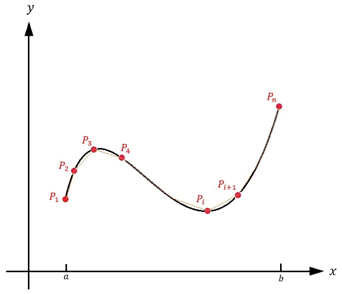Figure 1: The curve \(P_1P_n\) split up into an \(n\) number of chords \(P_iP_{i+1}\) where \(i=1,...,n\). By taking the sum of the lengths of each chord (represented by \(\sum_{i=1}^nL(P_iP_{i+1})\)) and then taking the limit as \(n→∞\), we obtain the exact arc length \(s\) of the entire curve.