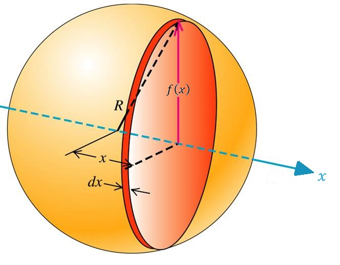 Figure 4: By taking the infinite sum of the volumes, \(π(f(x))^2dx\), of every cylinder from \(x=0\) to \(x=R\), we can obtain the volume of half of the sphere depicted above. By multiplying our answer by two, we can obtain the volume of the whole sphere. Image credit: https://www.miniphysics.com/uy1-calculation-of-moment-of-inertia-of-solid-sphere.html