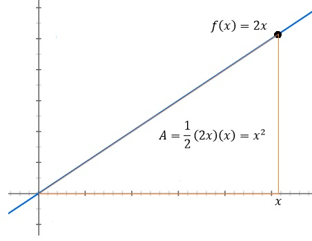 Figure 1: The area underneath the function \(f(x)=2x\) is simply just the area of a triangle. The base of the triangle is \(x\) and its height is \(f(x)=2x\). Using the formula for the area of a triangle, we find that the area underneath \(f(x)=2x\) is \(x^2\).