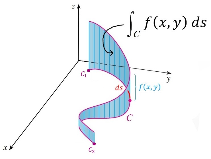 Figure 1: The width and height of each blue rectangle is given by the arc length \(ds\) and the function \(f(x,y)\), respectively. The line integral, \(\int_Cf(x,y)ds\), represents the infinite sum of the area of each blue rectangle along the curve \(C\) (the purple line on the \(xy\)-plane). This image is a derivative work. Original image: https://www.wikihow.com/User:Atheia