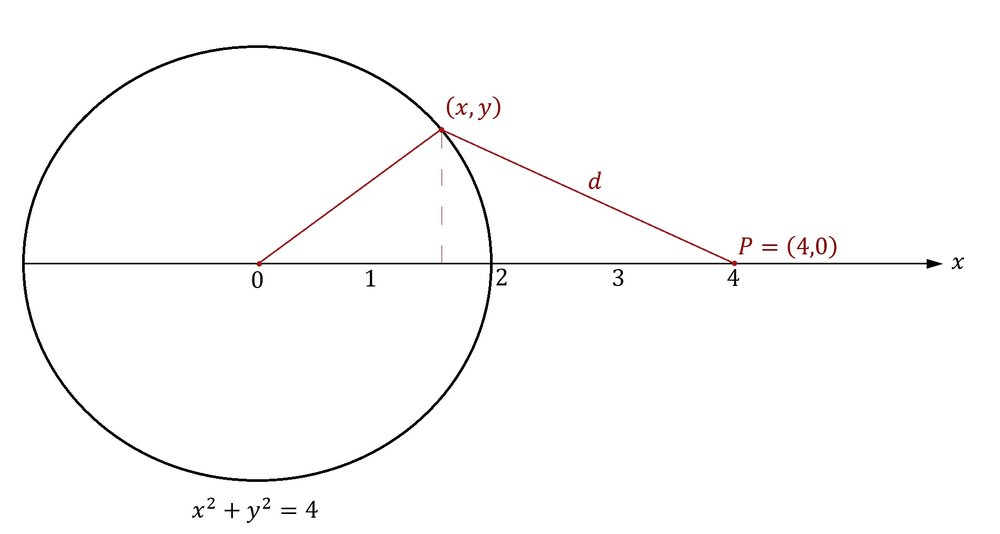 Figure 1: A graph of the circle \(x^2+y^2=4\) which is centered at the origin of the \(x\)-axis. If \((x,y)\) represents any point on the circle, if \(P\) is a point fixed at the coordinate point \((4,0)\), and if \(d\) represents the distance between those two points then, by using  only  calculus, we can find the point \((x,y)\) on the circle associated with the minimum distance \(d\).