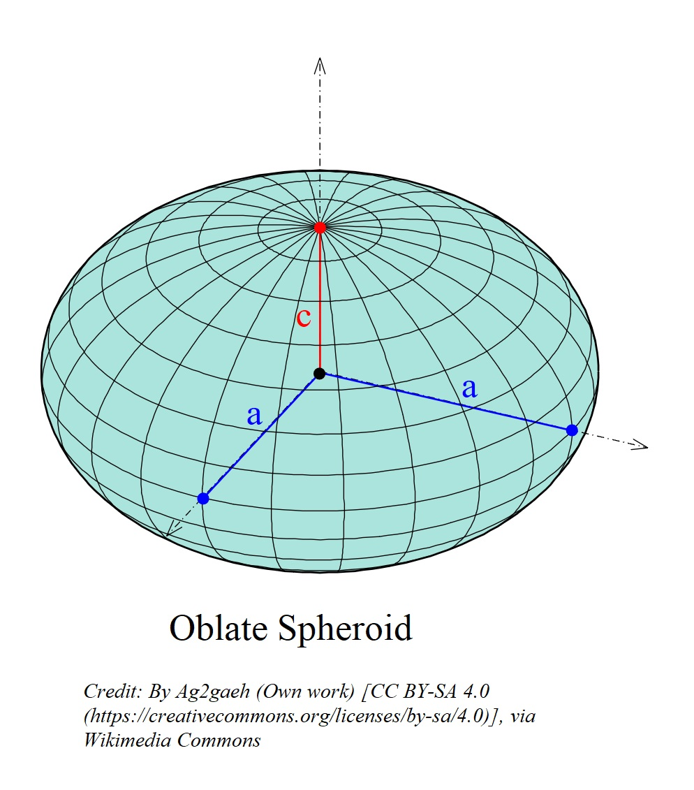 Figure 3: If \(a\) and \(c\) represents the semi-major and semi-minor axes of an ellipse, respectively, and if \(a=3\) and \(c=2\) then by rotating such an ellipse about an axis we can obtain an oblate spheroid.