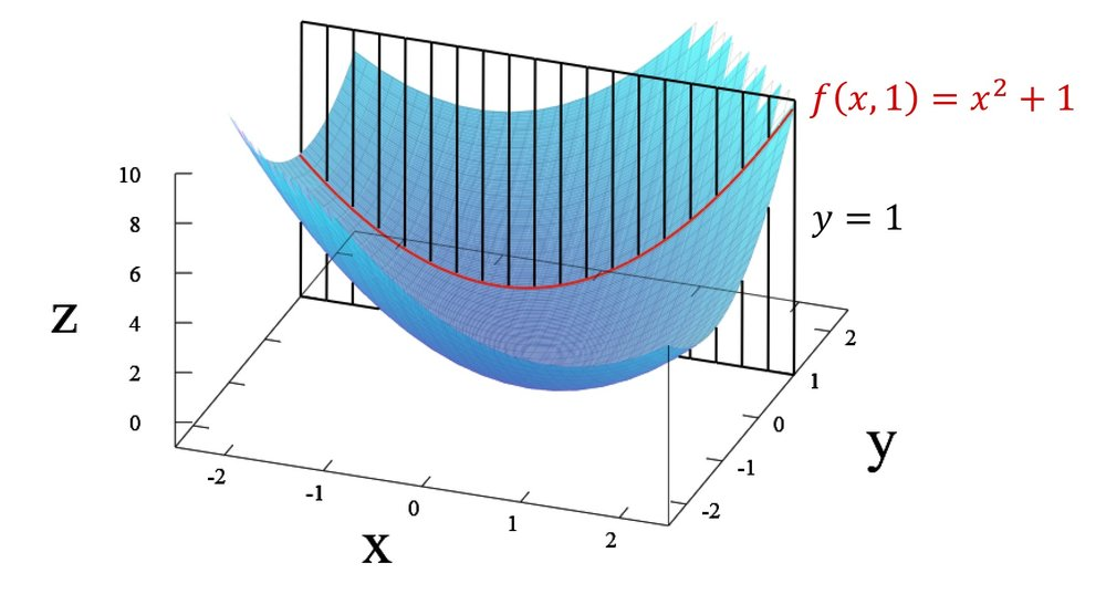Figure 2: The entire blue surface is given by the function \(f(x,y)=x^2+y^2\). By letting \(y=1\), we that \(y^2=1\) and \(f(x,1)=x^2+1\) giving us a parabola shifted up one unit along the \(z\)-axis. That is how we can analytically obtain the parabola \(f(x,y)\). We can also obtain \(f(x,1)\) by passing the plane \(y=1\) (illustrated as the black plane above) through the surface \(f(x,y)\). The points at which the two surfaces (the surface \(f(x,y)\) and the plane \(y=1\)) intersect form the red parabola drawn in the image above.  Image credit:By IkamusumeFan (Own work) [CC BY-SA 4.0 (https://creativecommons.org/licenses/by-sa/4.0)], via Wikimedia Commons.