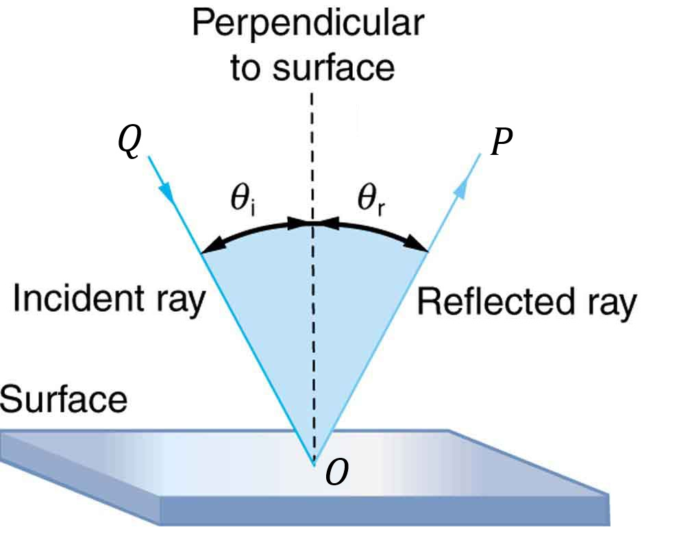 Figure 1: A light ray traveling along the line \(QO\) comes into contact with a surface at an \(θ_i\) (where \(θ_i\) is measured relative to the line perpendicular to the surface). Once this light ray comes into contact with this surface, it is reflected at an angle \(θ_r\) (\(θ_r\) is also measured relative to the perpendicular). According to the law of reflection, \(θ_i=θ_r\).  Image credit: Download for free at http://cnx.org/contents/60b4727b-829e-4ea7-9238-9140b6a1b20c@4.