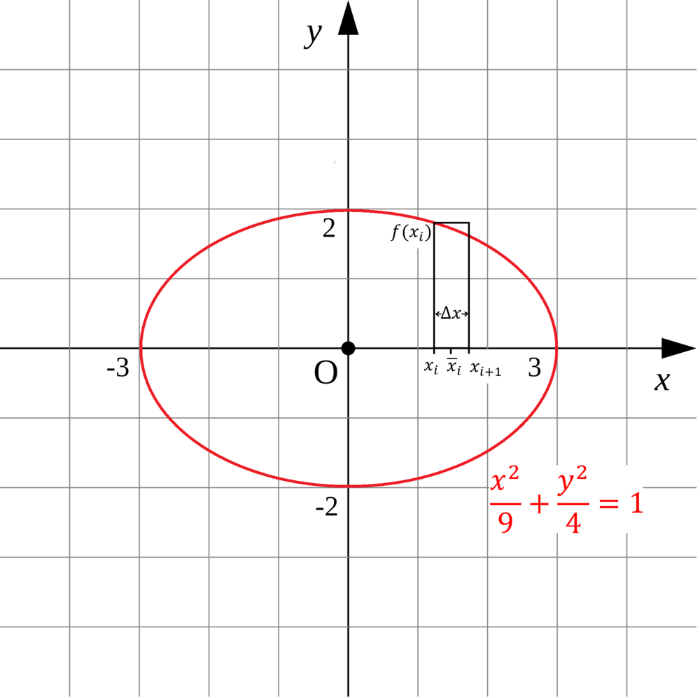 Figure 1: Graph of the ellipse \(\frac{x^2}{9}+\frac{y^2}{4}=1\) centered at the origin of the \(xy\)-plane. Also, I have drawn the \(i^{th}\) rectangle underneath the quarter-ellipse within the first quadrant. There are an \(n\) number of such rectangles underneath this quarter-ellipse along the interval \(Δx=3-0\).