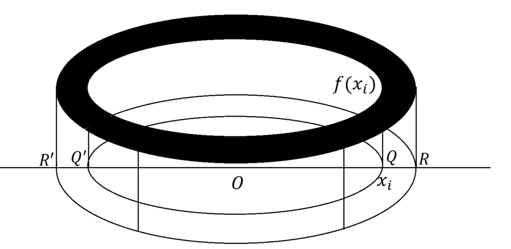 Figure 2: A cylindrical shell is obtained by revolving the rectangle \(f(x_i)Δx\) about the \(y\)-axis. Doing this for all \(n\) rectangles, we get an \(n\) number of shells. By summing the volumes of these \(n\) number of cylindrical shells, we can obtain an estimate for total volume enclosed inside of the paraboloid obtained by rotating the quarter-ellipse (the one in the upper-right quadrant) about the \(x\)-axis.