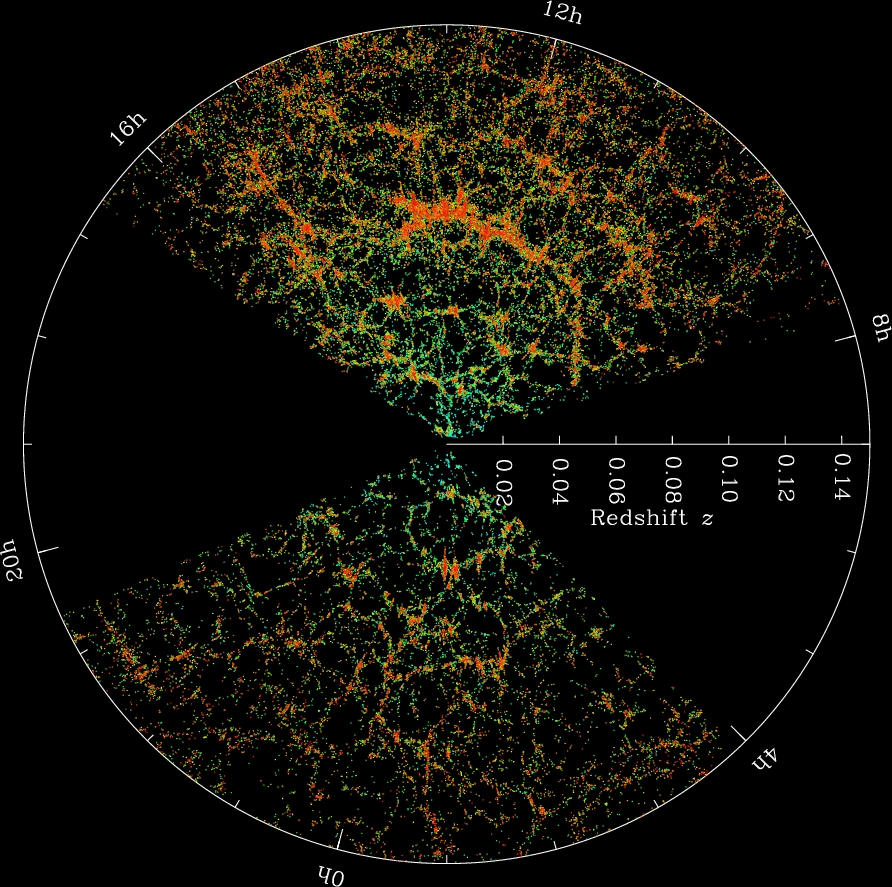 """Figure 5: A 3-d map obtained by the Sloan Digital Survey of billions of light years of our local universe. Each dot is an entire galaxy and this survey shows millions of them. As you can see from this image, on the scale of billions of light-years the galaxies of congregated into a """"web""""-like structure of filaments and strands known as the cosmic web. Image Credit: M. Blanton and SDSS"""