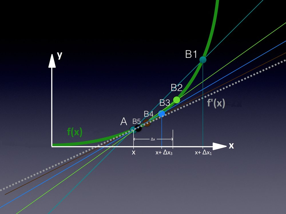 Figure 3 (click to enlarge): Graph of arbitrary function \(f(x)\). If we let \(h(x)=\frac{f(x+ Δx)-f(x)}{(x+Δx)-x}\), then the function \(h(x)\) gives us the slope of the line obtained by drawing a straight line through the two points \((x,f(x))\) and \((x+Δx,f(x+Δx))\). For example if \(Δx=Δx_1\), then \(h(x)=\frac{f(x+ Δx_1)-f(x)}{(x+Δx_1)-x}\) gives the slope of the line \(AB_1\) (dark green line) in the graph above. As the value of \(Δx\) gets closer and closer to equaling zero, the value of \(h(x)\) gets closer and closer to equaling the slope of the grey line in the graph above.