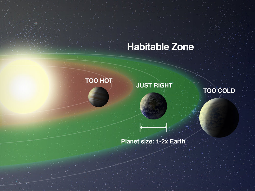 """The habitable zone is a range of orbital distances (between an exoplanet and the star it orbits) where the planet is neither too hot nor too cold. This is also sometimes called the Goldilocks zone. In order for a planet to be truly """"Earth-like,"""" it must also have a mass 1-2 times that of the Earth, have an atmosphere, and orbit in a stable elliptical orbit that is not too essentric."""