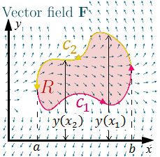 Figure 2: We can split the curve \(c\) into two separate curves, \(c_1\) and \(c_2\). This also allows us to split the function \(y(x)\) into the two separate functions, \(y(x_1)\) and \(y(x_2)\).