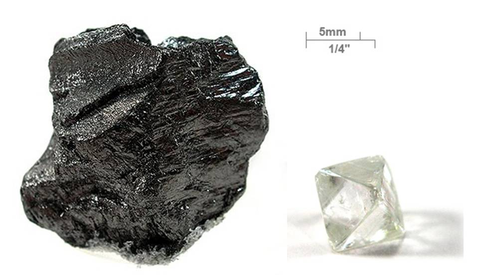 Graphite (left) and diamond (right) are both, essentially, just made up of a bunch of carbon atoms. The difference between the two substances is how those carbon atoms are arranged.