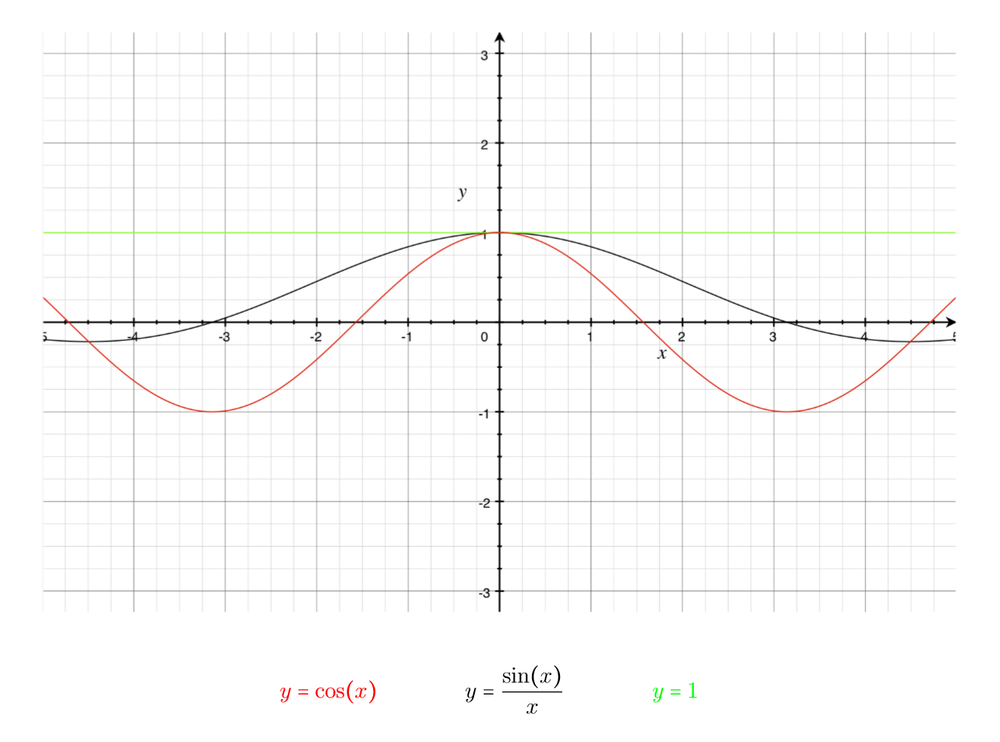"""Figure 2: As you can see graphically, for values of \( ϴ\) in the range \(\frac{-π}{2}<ϴ<\frac{π}{2}\), the following inequalities are true \(1≥\frac{sinϴ}{ϴ}≥cosϴ\).   Notice that as \(ϴ\) approaches zero from both the negative and positive directions, the function \(\frac{sinϴ}{ϴ}\) gets """"squeezed"""" into the same point on the graph."""