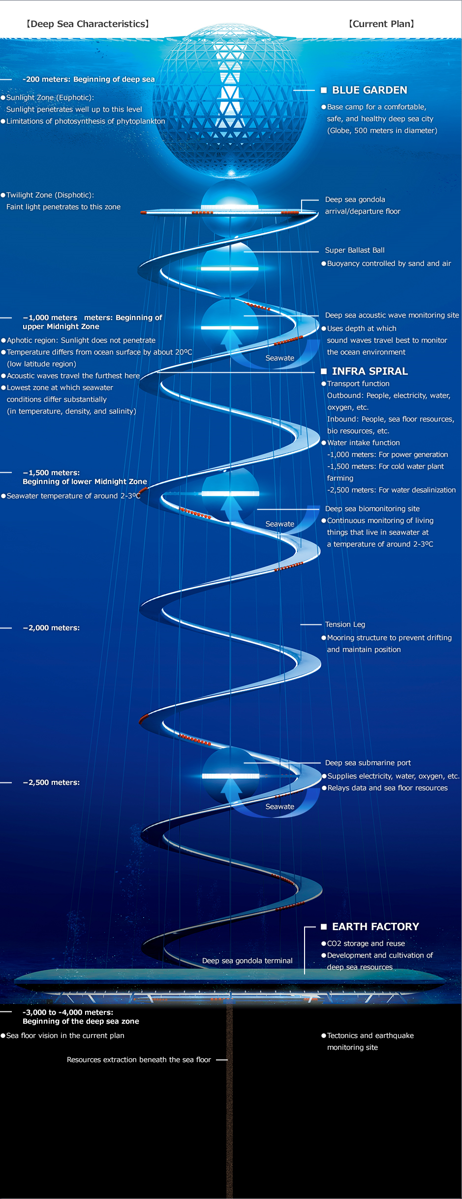 This infographic depicts the Ocean Spiral: a vast helical-shaped structure which would extend from the surface of the sea to the sea floor.  (Click image to enlarge.)    Image Credit:    https://www.shimz.co.jp/en/topics/dream/content01/