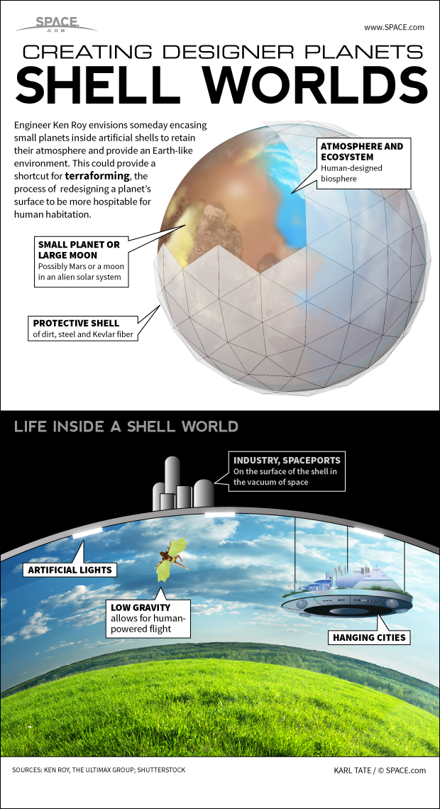 """An engineer suggests building a roof over a small planet so that Earthlike conditions could be maintained.""\(^{[26]}\) The Shell World could be used to maintain Earth-like conditions on the surface of an alien planet or moon; hanging cities could be suspended from the interior wall of the shell world; or the outer-surface of the Shell World could be engineered to closely resemble the Earth. Some combination of all of the above could be possible, albeit only to a certain extent.  Credit: by Karl Tate, Infographics Artist"