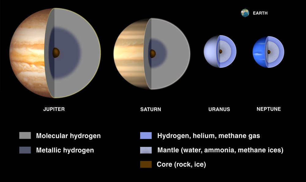 Illustration showing the rocky, icy, metallic cores of the four Jovian planets.   Credit: NASA/Lunar and Planetary Institute    Retrieved from:    https://solarsystem.nasa.gov/resources/677/gas-giant-interiors-2003/