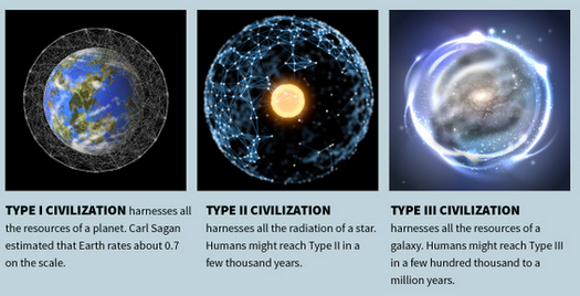 The infographic above shows the differences between a Type I (or K1), a Type II (or K2), and a Type III (or K3) civilization.