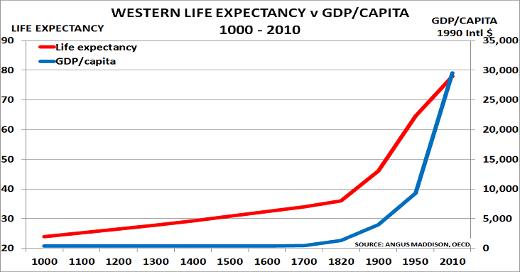 This graph illustrates the increase in standards of living and life expectancy that occurred during the time of the first two industrial revolutions.\(^{[3]}\)