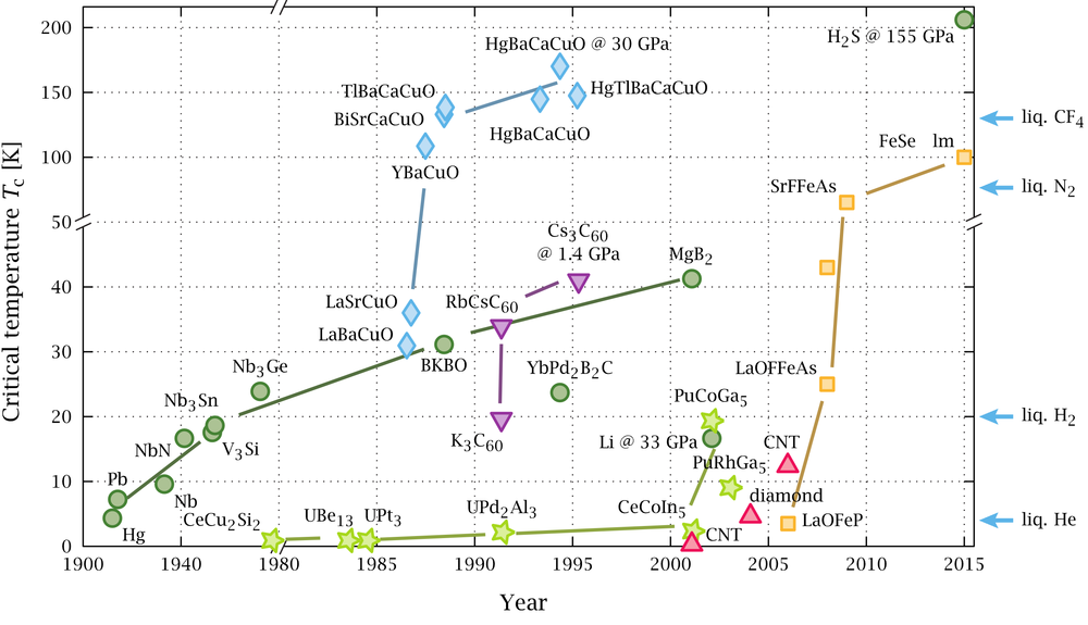 The following graph reflects the empirical fact that as time has progressed, we have achieved superconductivity at higher and higher temperatures.    Credit: Pia Jensen Ray