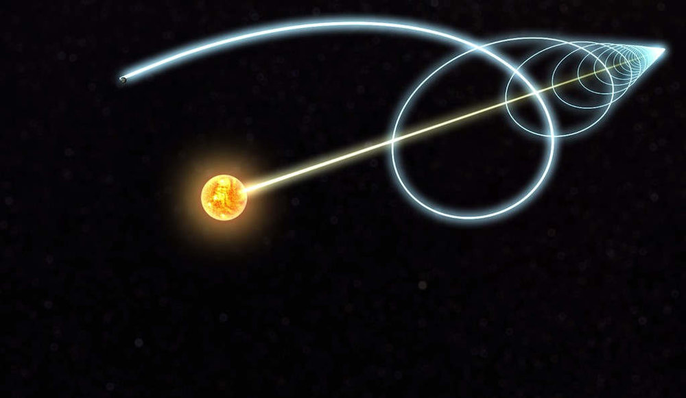 This image illustrates the fact that the Sun is actually moving through space relative to the Milky Way galaxy; from this frame of reference, the Earth is moving in a spiral-shaped path. Of course, we can actually alter this path as well as the Sun's speed using a type of megastructure known as a Shkadov thruster; you could, in fact, give the Sun (and the Earth which goes around it) a radically different path which heads off-course away from the galaxy.    Image retrieved from:      https://wordlesstech.com/this-is-how-earth-moves/